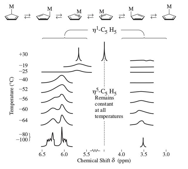 Inorganic Chemistry, Miessler et al., pg. 530