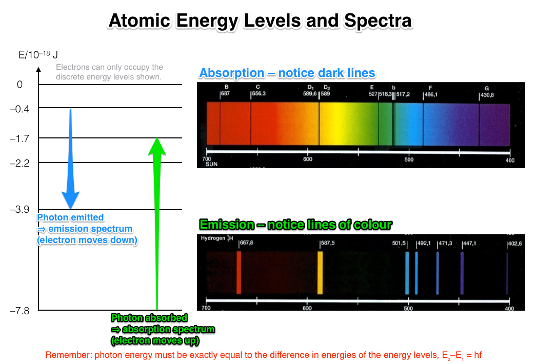 A diagram showing electron transitions for absorption/emission spectra, D. Wilson