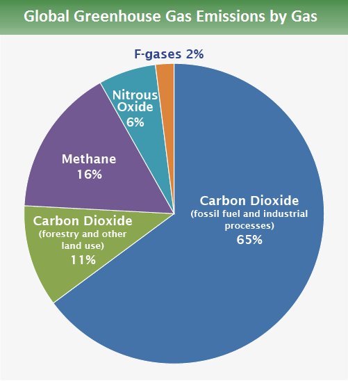 https://www.epa.gov/ghgemissions/global-greenhouse-gas-emissions-data