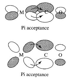 Química inorgánica, Miessler et al. Ch. 10.4.1, Figura 10.21