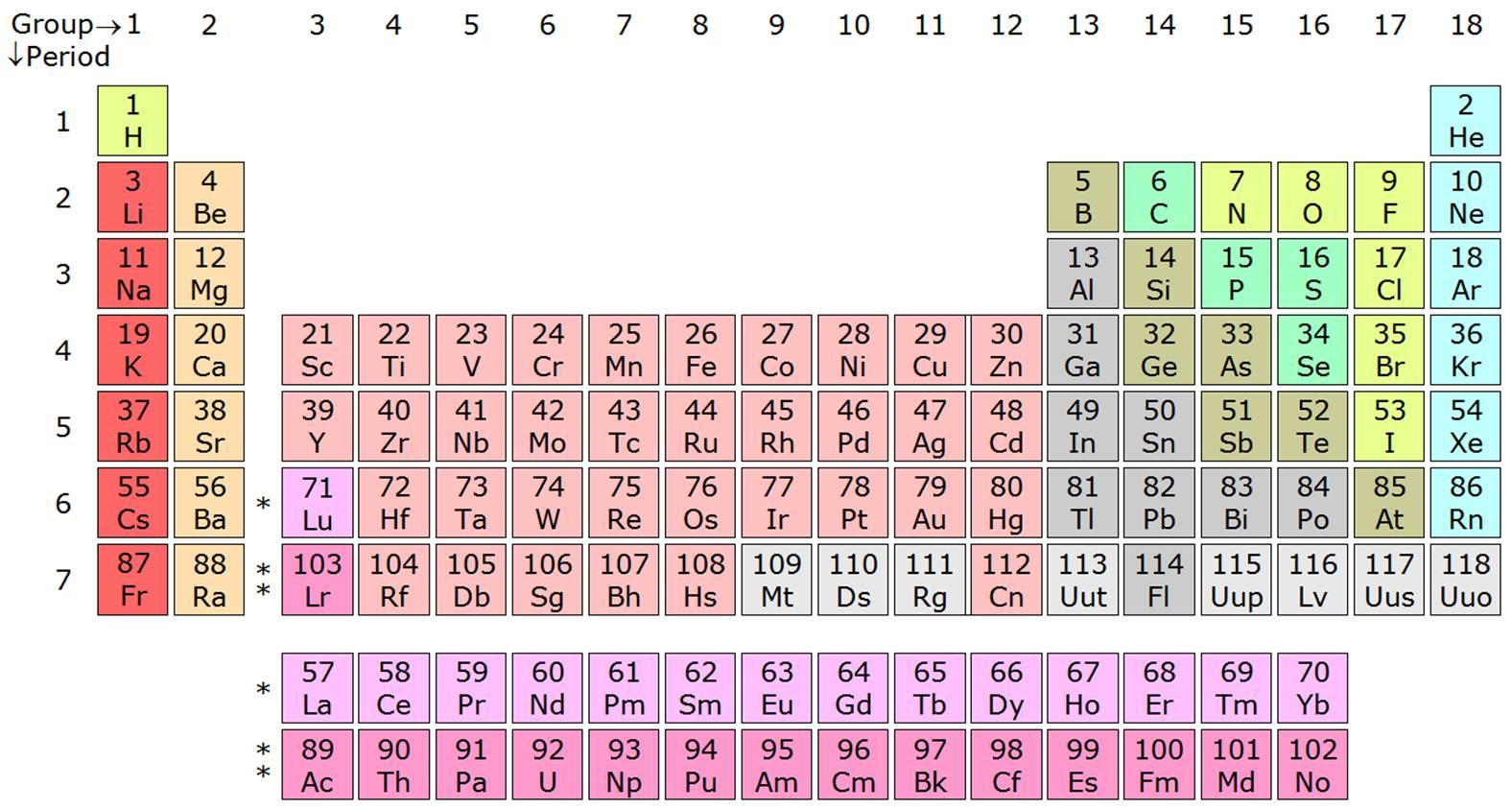https://en.wikipedia.org/wiki/Periodic_table