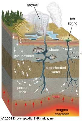 https://www.britannica.com/science/hot-spring