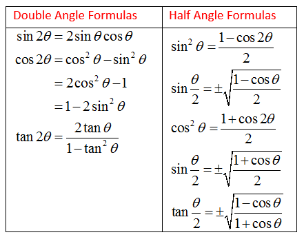 https://www.onlinemathlearning.com/double-angle-formula.html