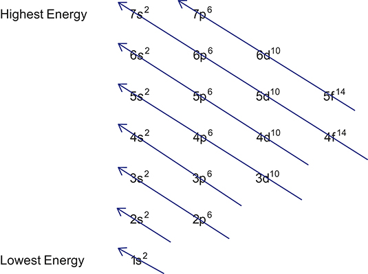 http://www.dummies.com/education/science/chemistry/writing-electron-configurations/