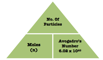 https://shirleycahyadi.wordpress.com/2013/09/30/different-formulas-for-quantitative-chemistry-and-mole-conversion/