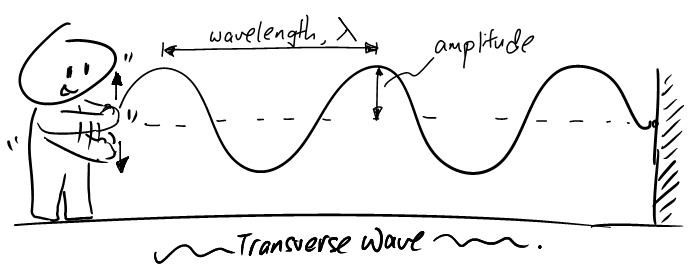 https://evantoh23.wordpress.com/2011/07/29/general-wave-properties-rope-wave/