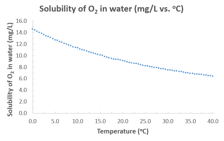 Oxygen in Air, Solubility in Water