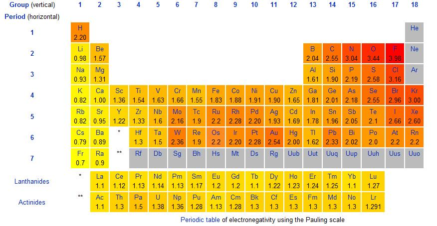 http://chemistry.stackexchange.com/questions/20211/how-can-i-relate-the-reactivity-series-to-electronegativity-and-ionization-energ