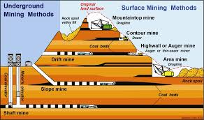 Shaft Mining Diagram