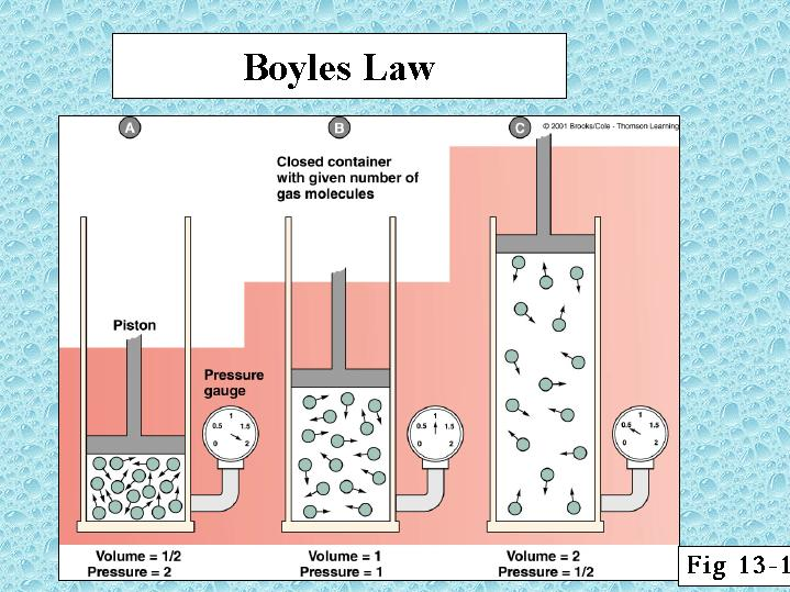 https://www.tes.com/lessons/SYRWSqj0X4iK3g/boyle-s-law