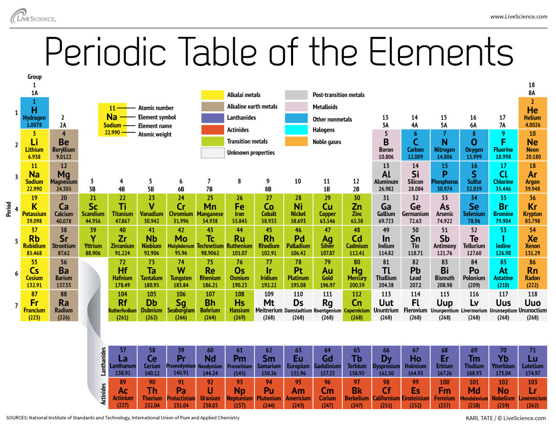 http://thewebsitetemplate.info/tynafzed-fully-labeled-periodic-table.asp