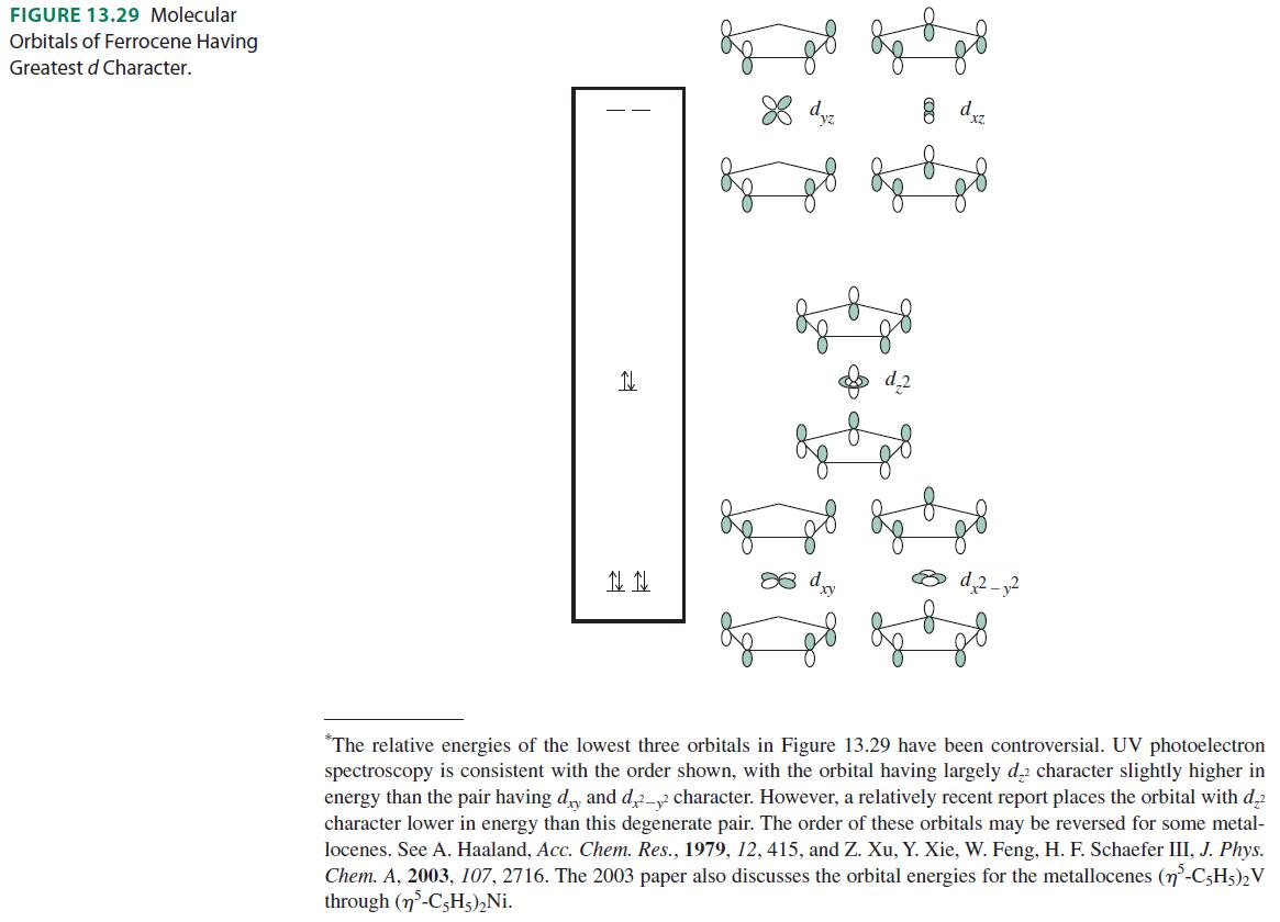 Inorganic Chemistry, Miessler et al., pg. 506