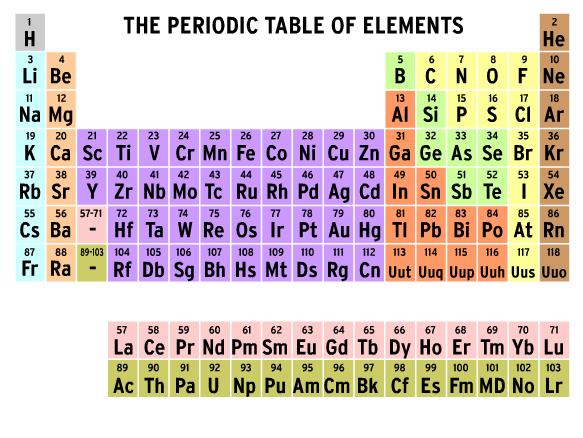 https://www.brainpop.com/science/matterandchemistry/periodictableofelements/