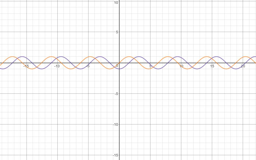 purple is y = -cos(x), orange is y = sin(x)