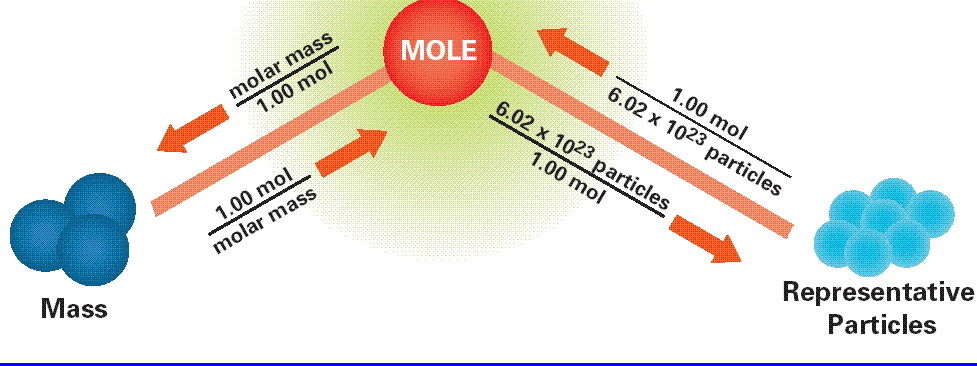 http://thefactmonster.weebly.com/stoichiometry.html