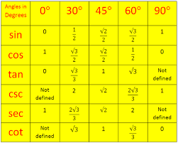 www.math-only-math.com/images/trigonometrical-ratios-table.png