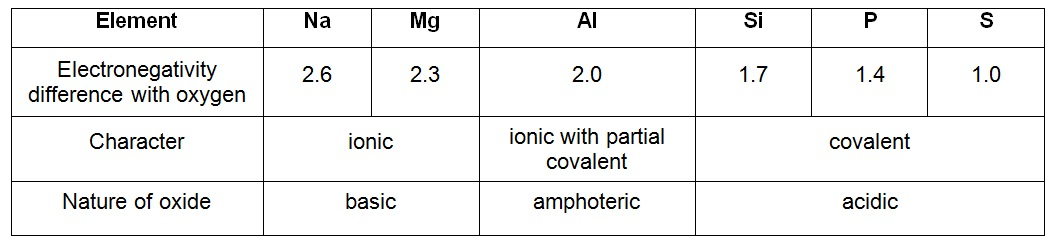 http://chemicalperiodicity.pbworks.com/w/page/59424793/Acid-Base%20Nature%20of%20oxides
