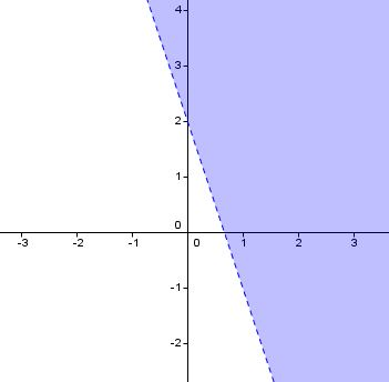 Shaded region on a graph.