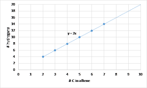 Alkene: number of C vs number of H - Dr. K