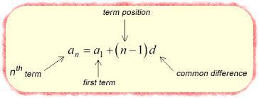 https://www.chilimath.com/lessons/intermediate-algebra/arithmetic-sequence-formula/