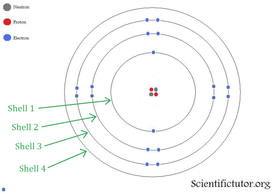 http://scientifictutor.org/558/chem-bohr-model-and-electron-shells/