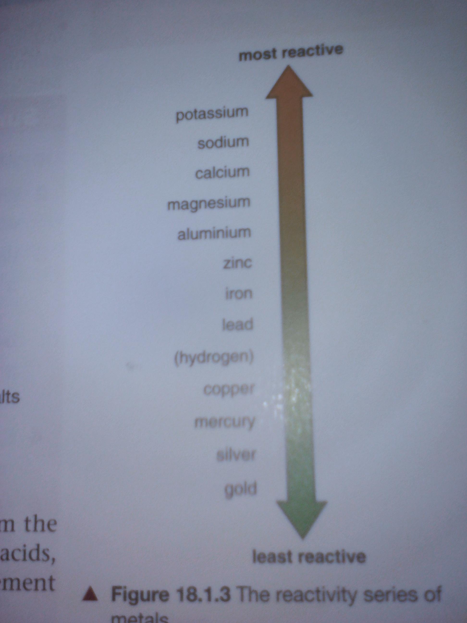 Chemistry for CSEC; Nelson Thornes