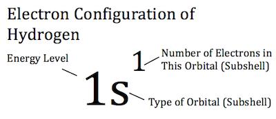 http://www.shmoop.com/bonds-orbitals/orbital-electron-configuration.html