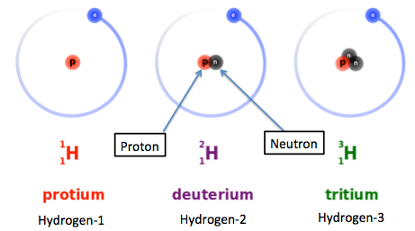 http://study.com/academy/lesson/the-three-isotopes-of-hydrogen.html