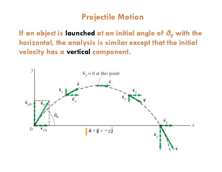 https://www.slideshare.net/hassaanbinjalil/vectors-projectile-motion