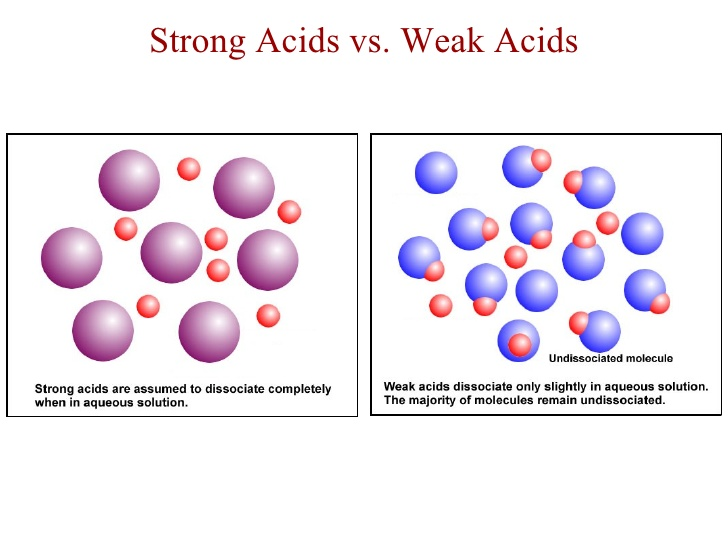 http://basicbellacid.weebly.com/strength-vs-concentration-of-an-acid.html