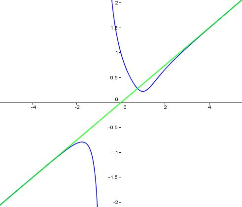 Graph of a slant asymptote.