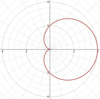 What a polar equation of cardioid looks like in graph using  a=1.