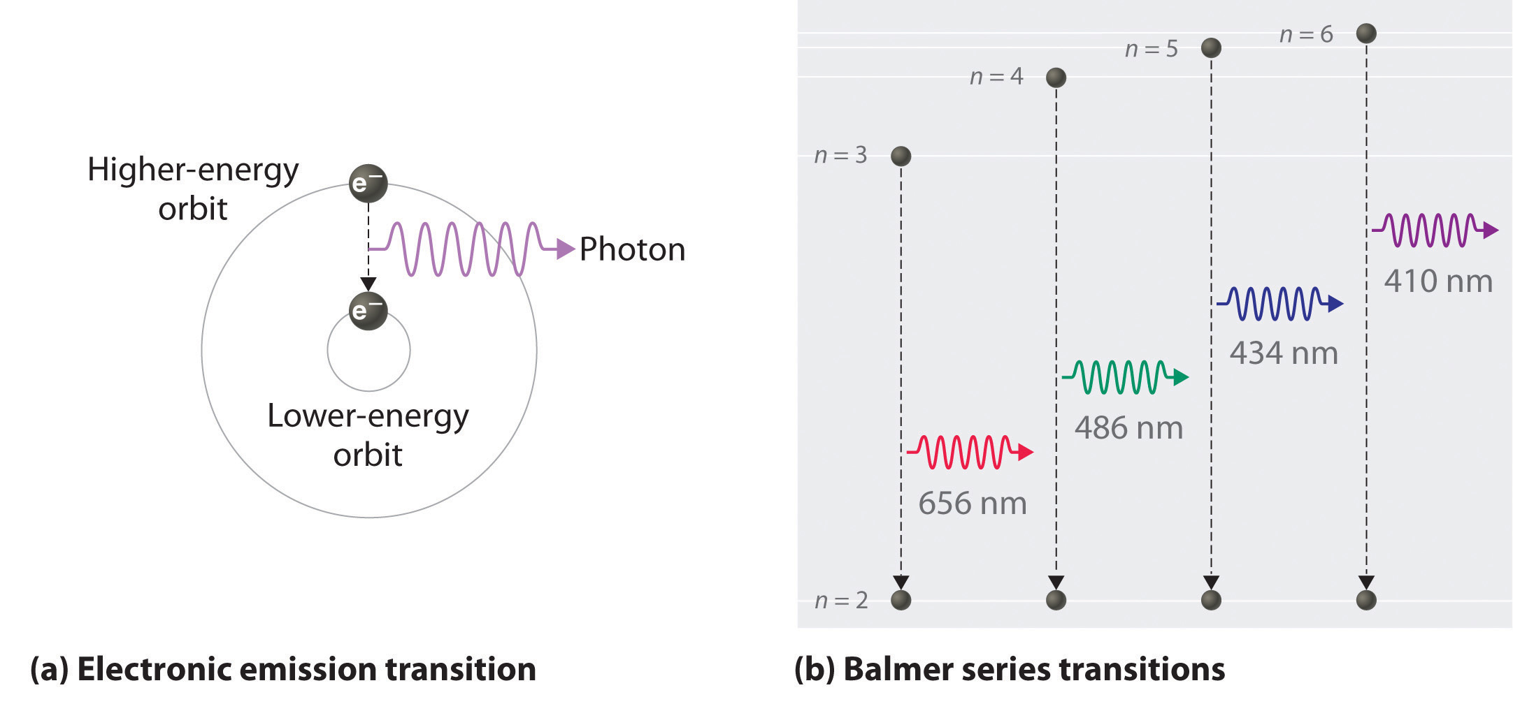 A photon has a frequency of 2.68 * 10^6 Hz. What is its energy?