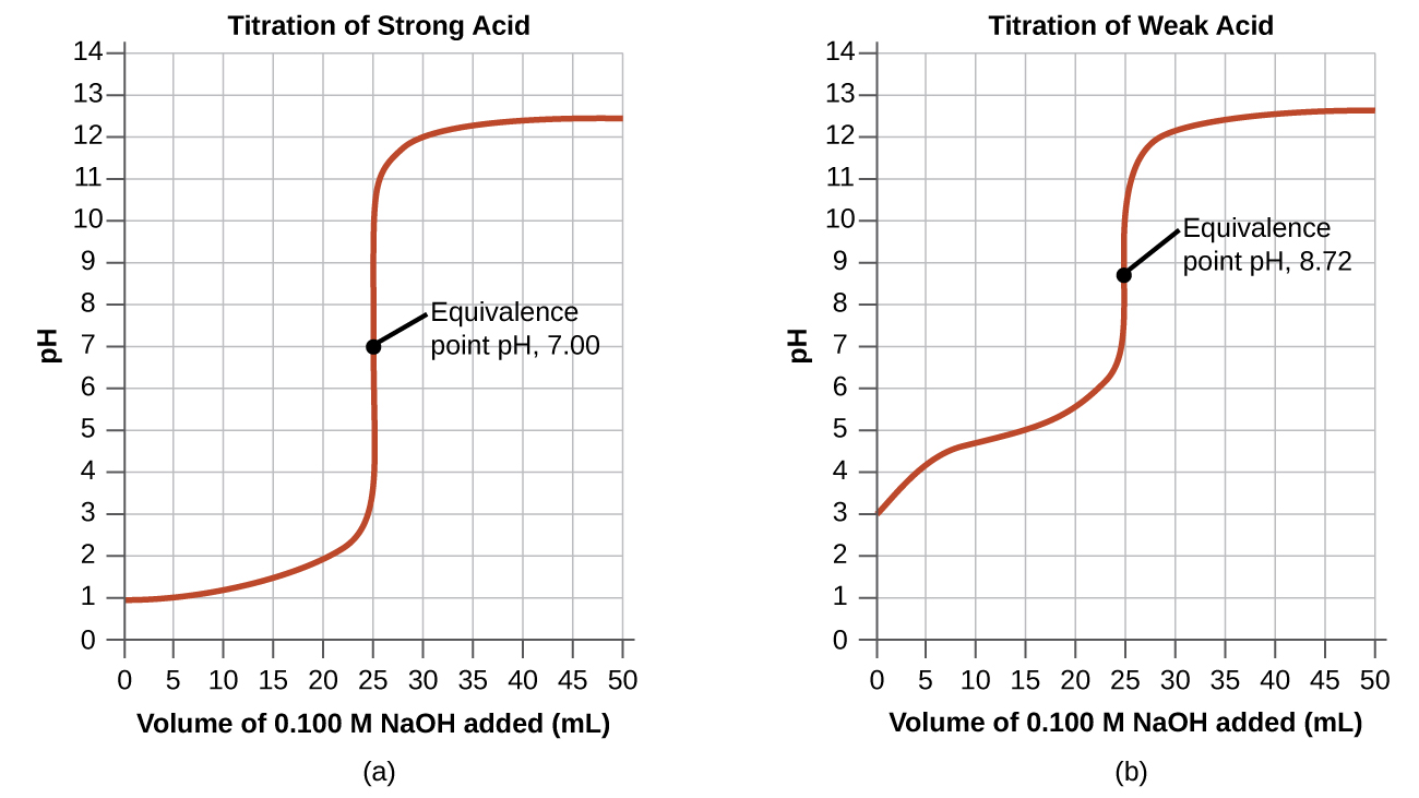 https://opentextbc.ca/chemistry/chapter/14-7-acid-base-titrations/