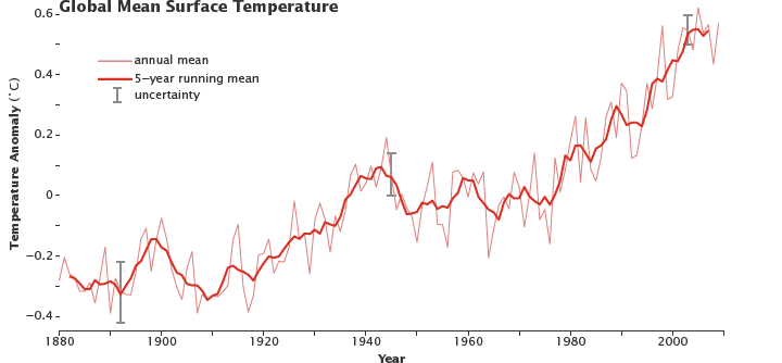http://earthobservatory.nasa.gov/Features/GlobalWarming/page2.php