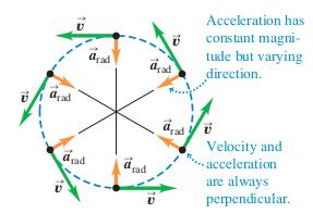 http://physics.stackexchange.com/questions/38291/uniform-circular-motion