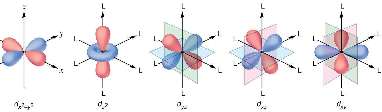 https://courses.lumenlearning.com/chemistryformajors/chapter/spectroscopic-and-magnetic-properties-of-coordination-compounds/