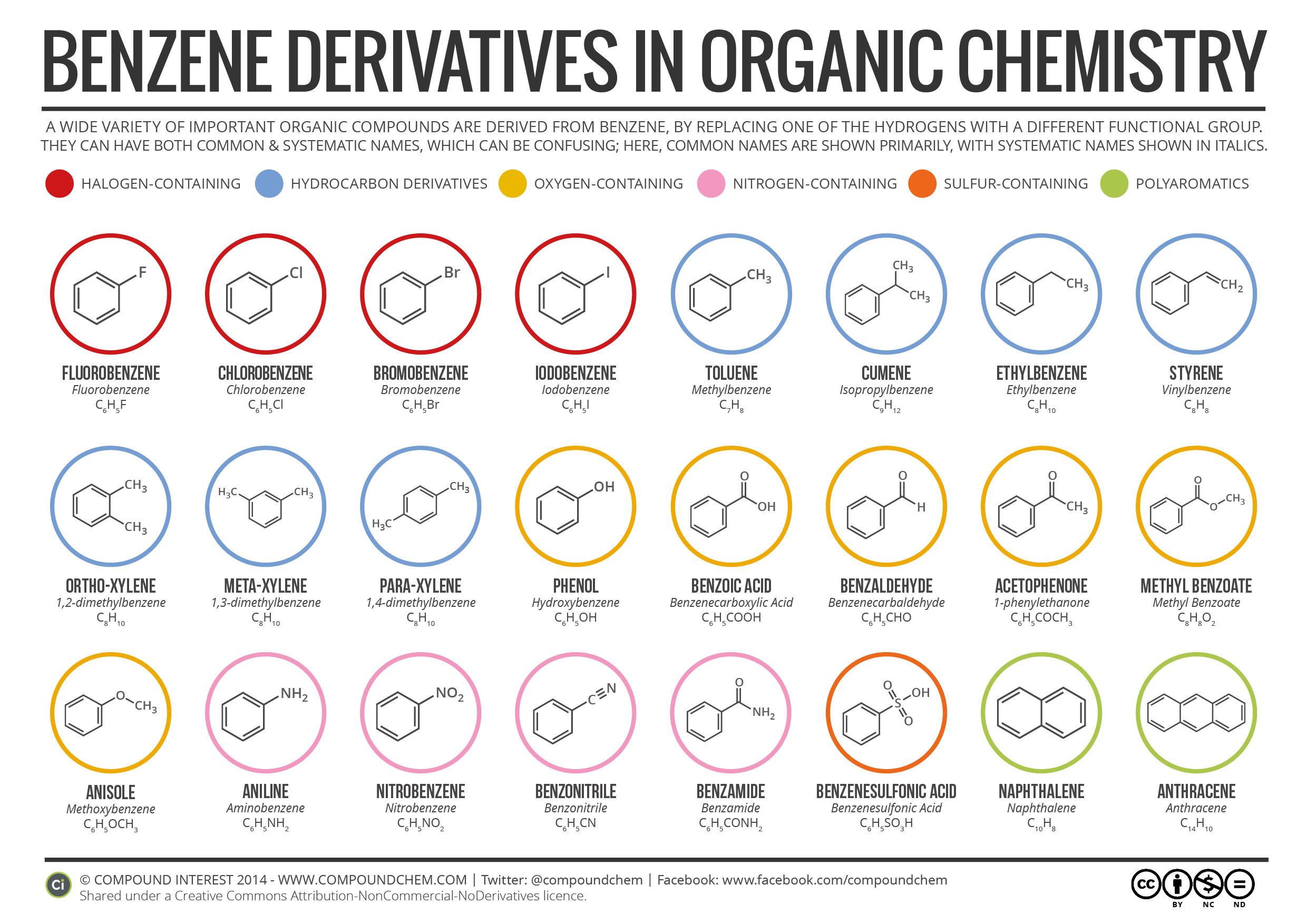 http://www.compoundchem.com/2014/09/01/benzene-derivatives-in-organic-chemistry/
