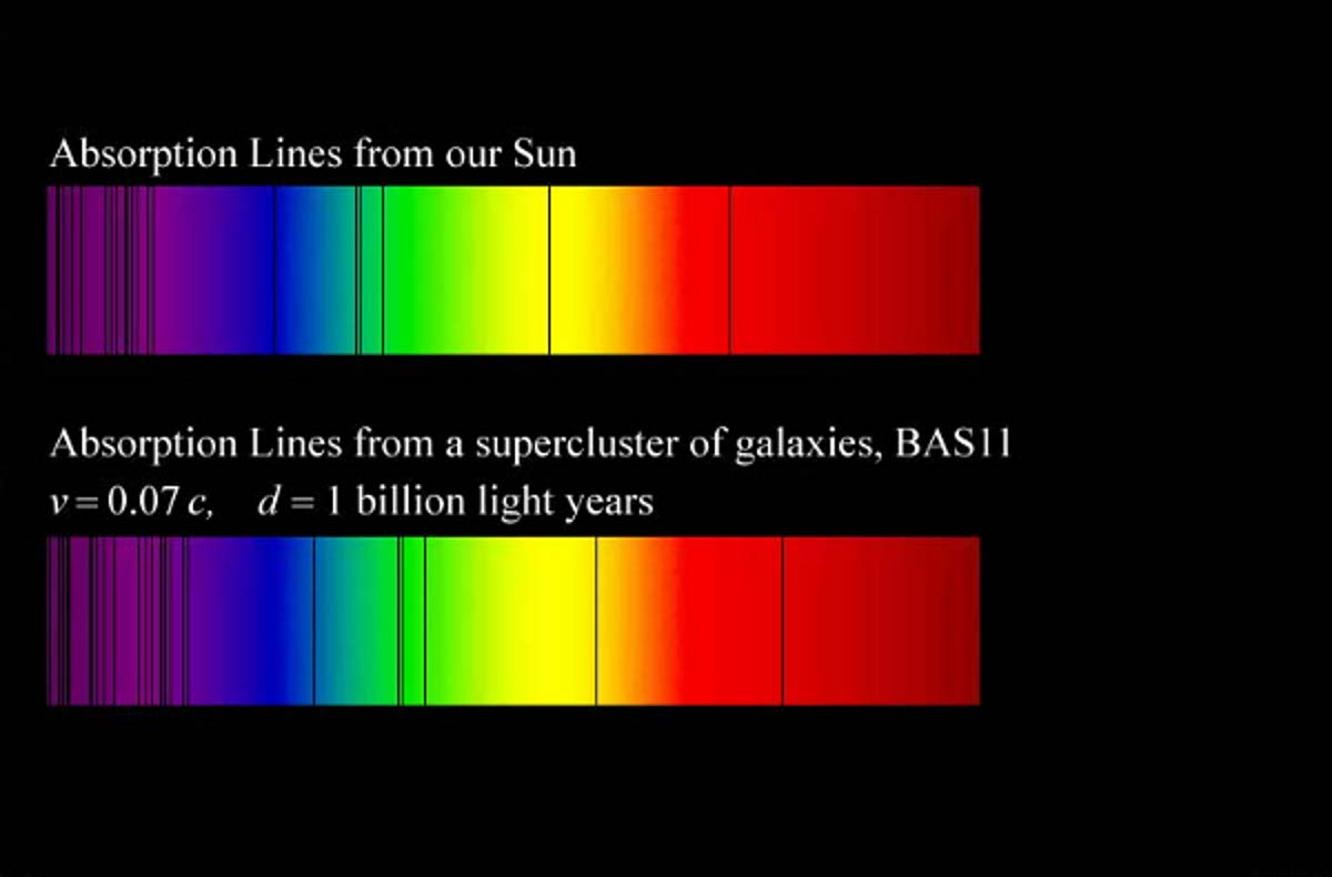 http://www.teachastronomy.com/astropedia/article/Galaxy-Redshifts