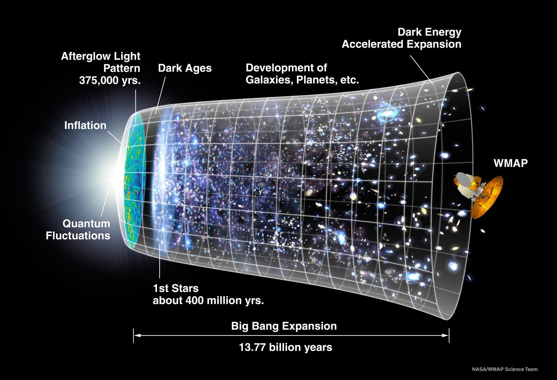 https://cosmictimes.gsfc.nasa.gov/universemashup/archive/pages/big_bang.html