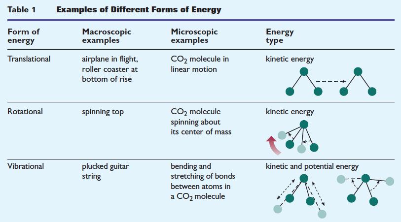https://sites.google.com/site/physicsclil/_/rsrc/1442779577496/temperature/temperature-and-kinetic-energy/