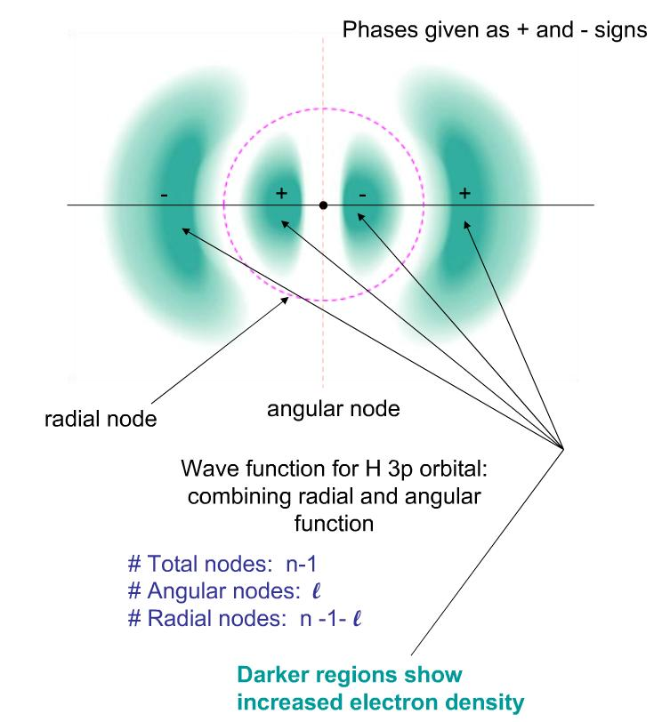 http://www.powershow.com/view/15535f-NGVkZ/Wave_function_for_H_3p_orbital_combining_radial_and_angular_function_powerpoint_ppt_presentation