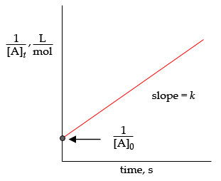 http://www.chegg.com/homework-help/questions-and-answers/second-order-reaction-products-rate-reaction-given-rate-k-2-k-rate-constant-concentration--q4274098