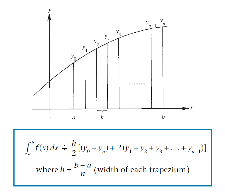 http://locusacademy.org/trapezoidal-rule/