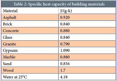 https://www.google.com.br/url?sa=i&rct=j&q=&esrc=s&source=images&cd=&ved=0ahUKEwjD3eDNh-TUAhXCQpAKHaoaDK8QjxwIAw&url=http%3A%2F%2Fwww.natureexplorers.club%2Fhudosinfo-specific-heat-chart-of-common-substances.html&psig=AFQjCNHOuB4awxNxPxXJv8hlRM16l00WdA&ust=1498859212231242&cad=rjt