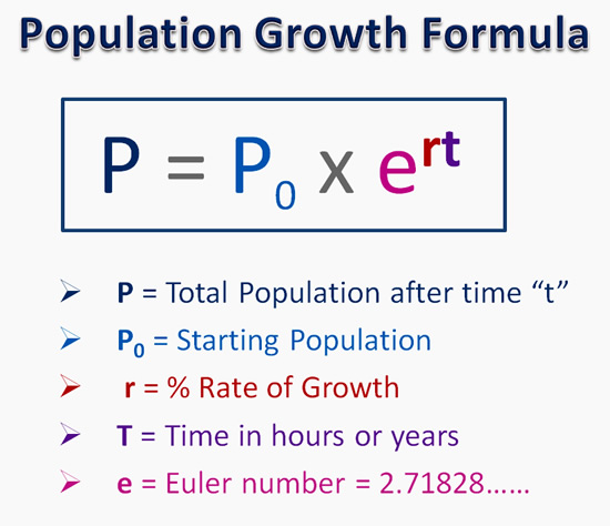 http://passyworldofmathematics.com/exponential-population-growth/