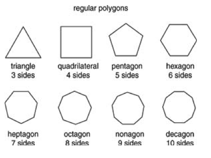 https://www.cliffsnotes.com/study-guides/geometry/polygons/classifying-polygons