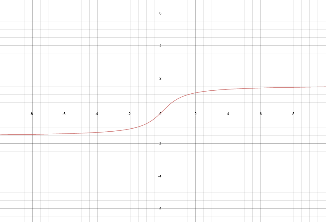 generated on desmos.com