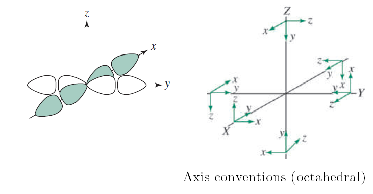 Adapted from Inorganic Chemistry, Miessler et al., 5th ed., pp. 365, 368