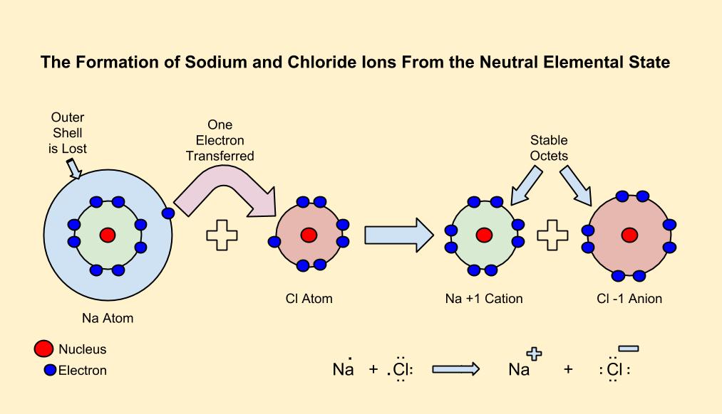 http://learningchemistryeasily.blogspot.com/2012/11/ionic-bonding.html#!